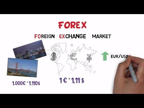¿Qué es Forex? Como funciona Forex