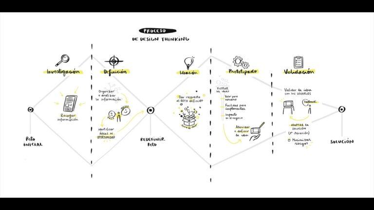 Metodología Design Thinking. Ejemplos.